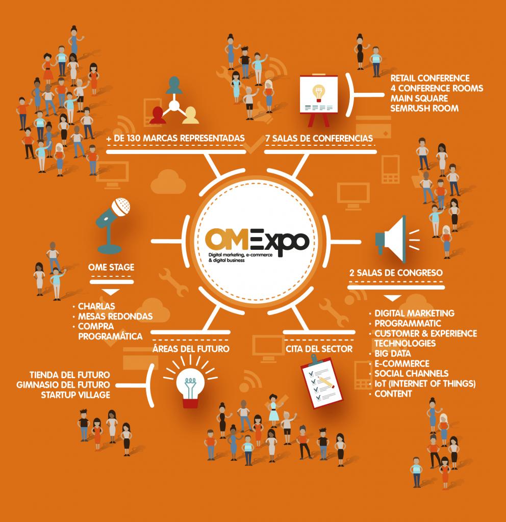 OMExpo2017_zonas
