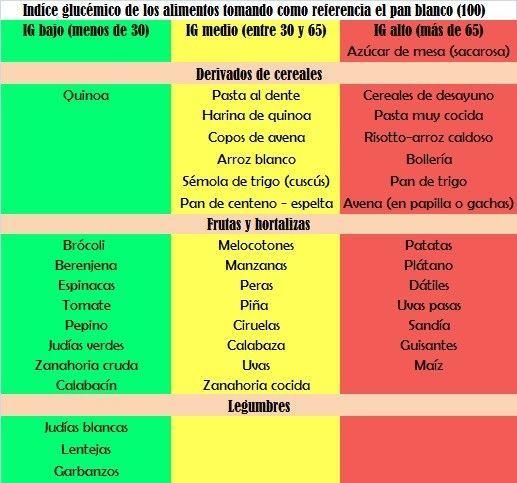 alimentos-para-mejorar-la-concentracion-tabla-indice-glucemico